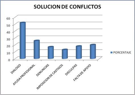 solucion de conflictos en nios solucion de conflictos en el itajag