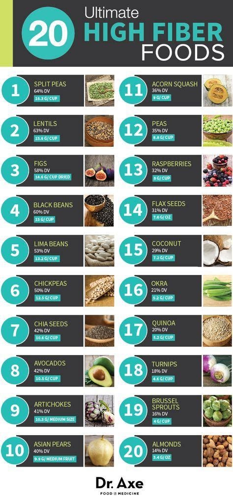 High Fiber Stool by 184 Best Images About Healthy Foods On