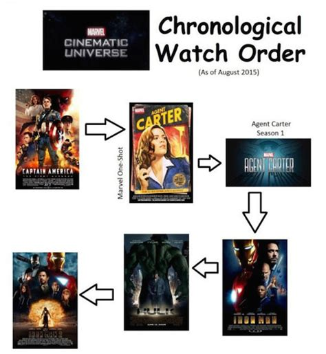 what is the order of the marvel a guide to every marvel tv show in