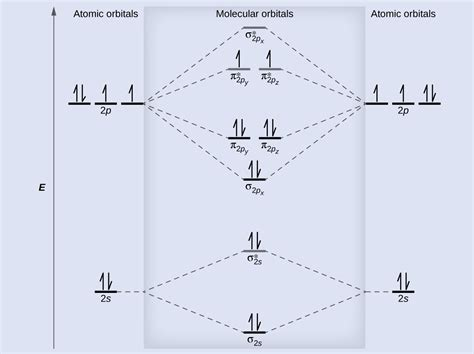 molecular orbital diagram for o2 molecular orbital theory chemistry for majors