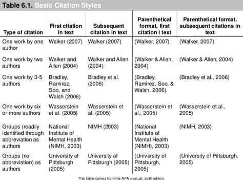 how to cite a table in apa apa crash course
