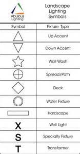Floor Plan Lighting Symbols Lighting Plan Symbols Autocad Lighting Xcyyxh