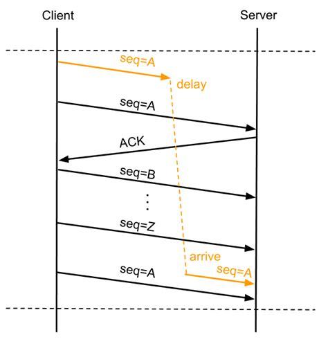 Ip Mba Package by Linux服务器丢包故障的解决思路及引申的tcp Ip协议栈理论 Csdn博客