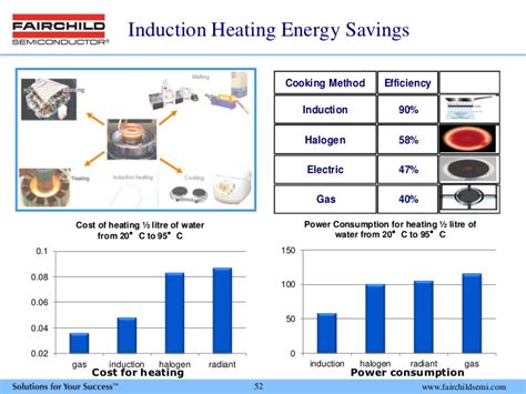 induction cooking energy usage fairchild semiconductor int inc investor presentation