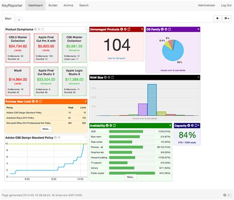 asset management dashboard template dashboards and reporting sassafras software