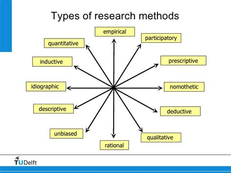 methods theories of college essays college application essays theoretical