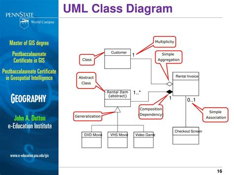 uml data flow ppt introduction to entity relationship diagrams data