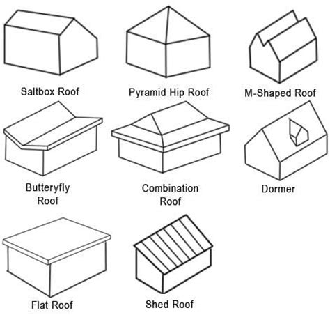 Shed Roof Types by 1000 Ideas About Roof Design On Gable Roof