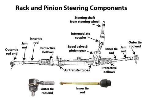 how much to replace rack and pinion replace rack and pinion cost cosmecol
