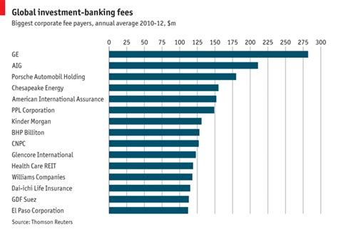 Mba In Banking And Finance Fees by Focus Investment Banking Fees The Economist