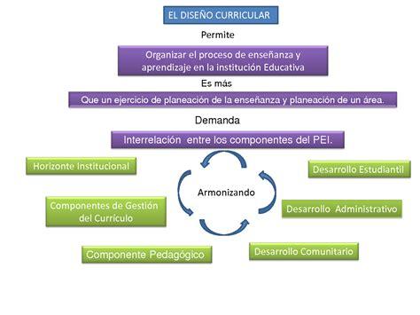 Cual Es El Modelo Curricular De Pedagog 205 A Dise 209 O Curricular