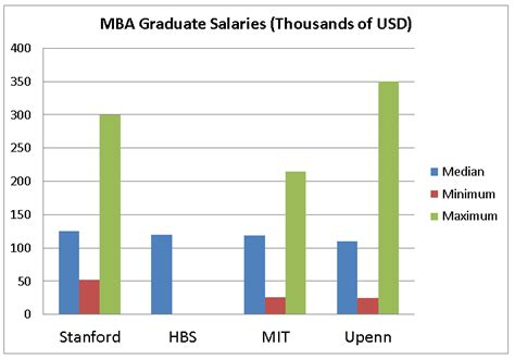 Wharton Mba Salary Survey by Of Edinburgh Studies Uebs Mba Salary
