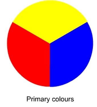 the three primary colors colors clipart primary color pencil and in color colors