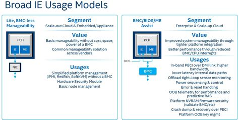 Intel Pch - burgeoning intel xeon sp lewisburg pch options overview
