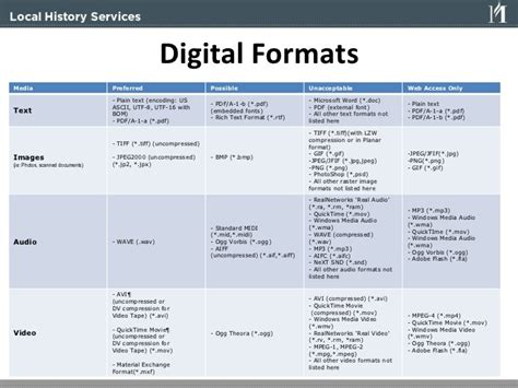 digital video format file extension small museums guide to making the jump to digital and the web