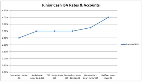 best isa rates best isa rates and accounts isas fixed rate