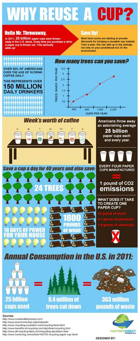Plastic Detox Infographic by 80 Best Images About Pacific Garbage Patch On