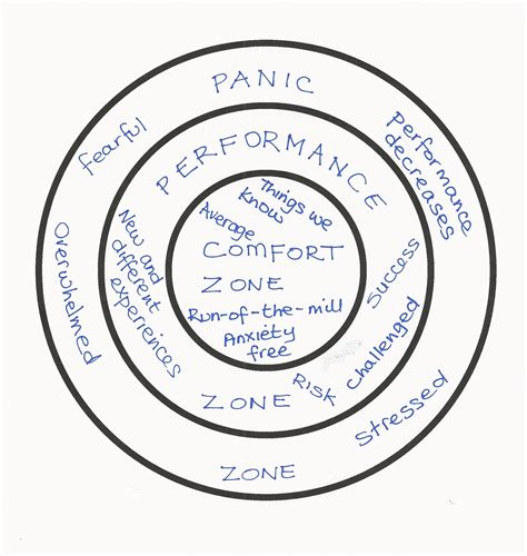 anxiety comfort zone what zone do you live in rachel britton