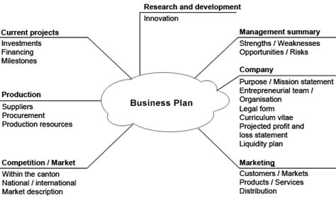 business plan format wikipedia file business plan en gif wikimedia commons