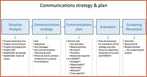 comms strategy template 27 images of communication strategy plan template