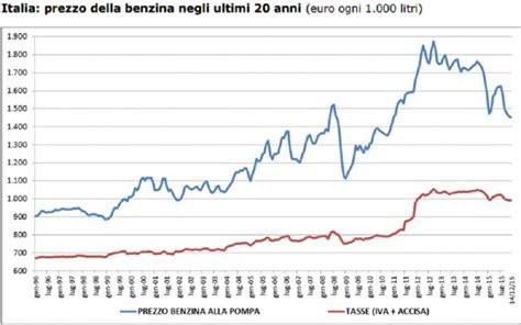 ufficio imposte alla fonte boom iva e accise petrolio gi 249 ma in italia la benzina