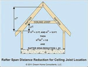 ceiling joist spacing images