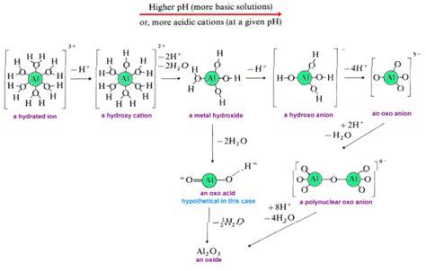 acid catalyzed dehydration related keywords acid