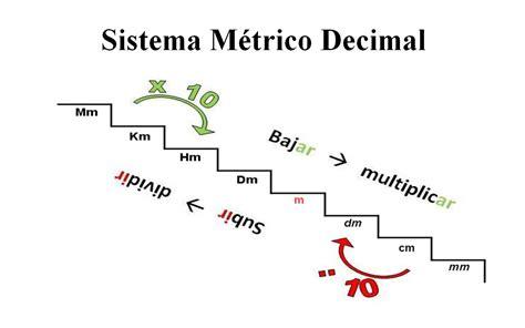 sistema internacional de medidas sistema metrico decimal blog de quinto curso c e i p puente real badajoz