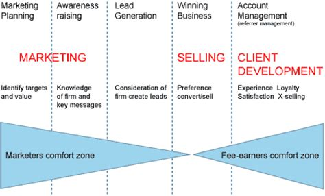 Mba Difference Between Marketing And Selling by What Is The Difference Between Marketing And Business