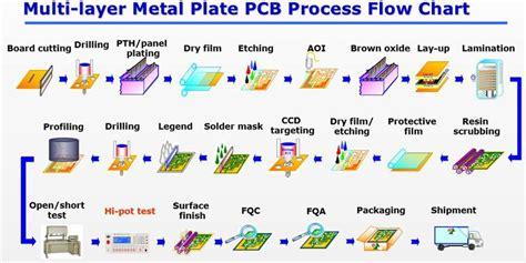 3 X 1w3w Pcb Aluminium Type 3 multi layer metal plate pcb process flow chart