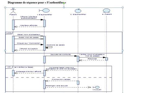 diagramme uml de séquence diagramme de s 233 quence pour l authentification