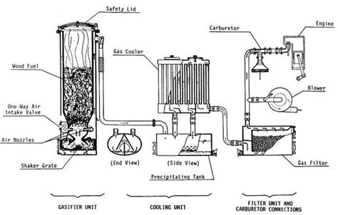 wood gas vehicles firewood   fuel tank  tech