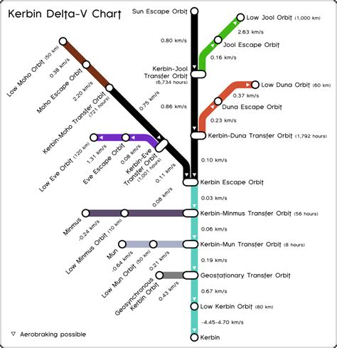 ksp delta v map rocket design tips ksp discussion kerbal space program forums