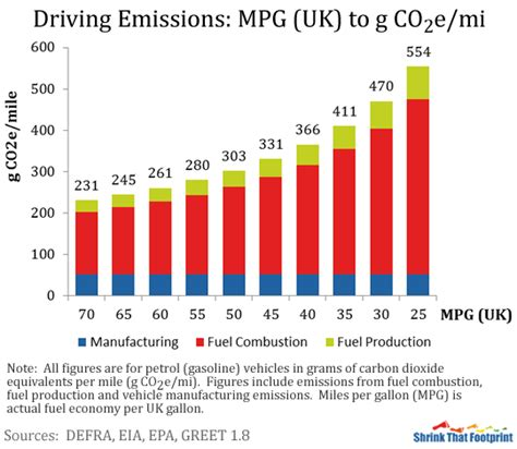 Car Emissions Types by Calculate Your Driving Emissions Shrinkthatfootprint