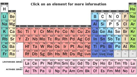 Sugar Periodic Table by Touch Of Grey Nerds Around The World Rejoice