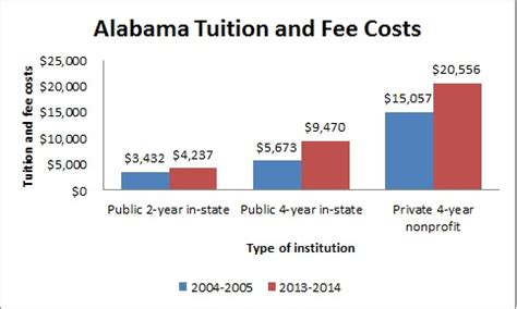 Mba Tuition Cost Uab by Colleges Universities In Alabama Al