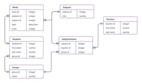 Resume Builder Er Diagram Diagram 79 Outstanding Create Er Diagram Image Inspirations Create Er Diagram
