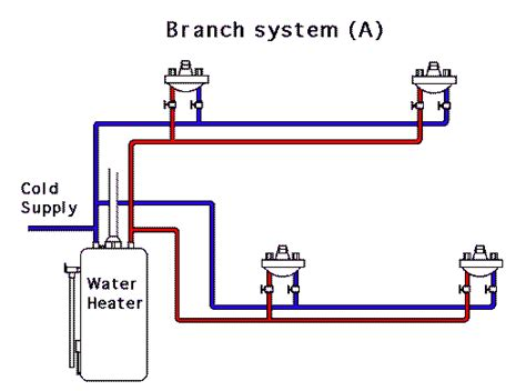 Cold Water Systems Plumbing by Water Piping Diagrams Wiring Diagram