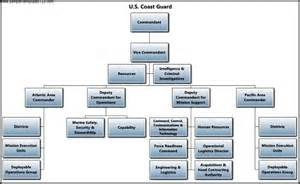 chain of command flow chart template u s coast guard chain of command template sle