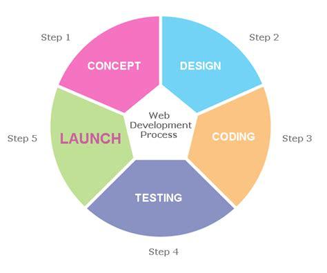 application design and development ghostyghostycrocodile web design and development process
