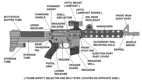 ar15 diagram ar newb are there two charging handles on an ar15