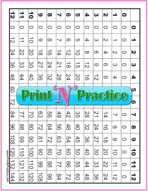 print multiplication table in unix 70 fun multiplication worksheets charts flash cards