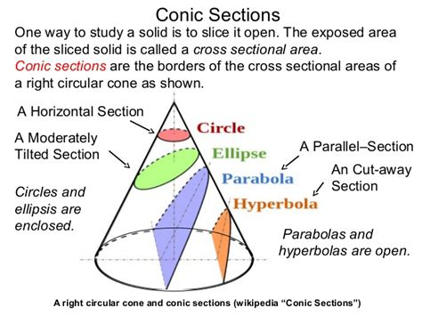 who discovered conic sections area of a cone section 28 images cross section