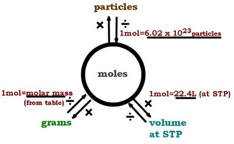 mole map openstudy