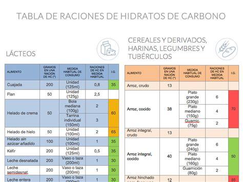 alimentos que contengan hidratos de carbono fundaci 243 n para la diabetes tabla de raciones de hidratos