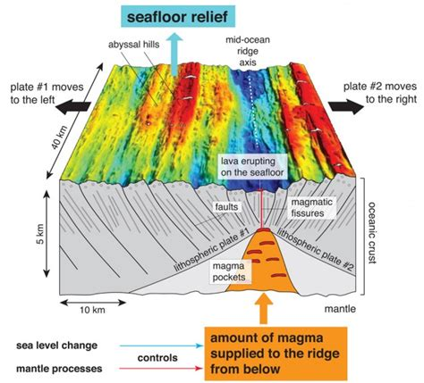 What Does Sea Floor Spreading by Climate Change Leaves Its On The Sea Floor Maybe Not