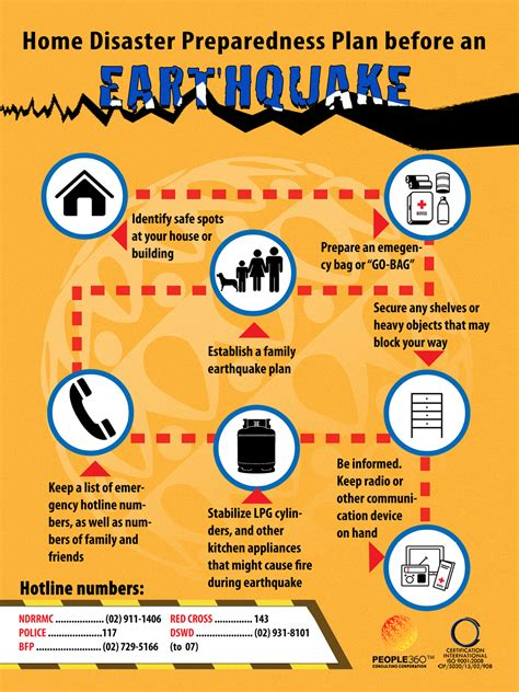 home disaster preparedness plan before an earthquake