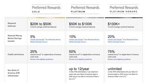 Bank Of America Background Check Requirements Bank Of America Launches New Preferred Rewards Program The Points