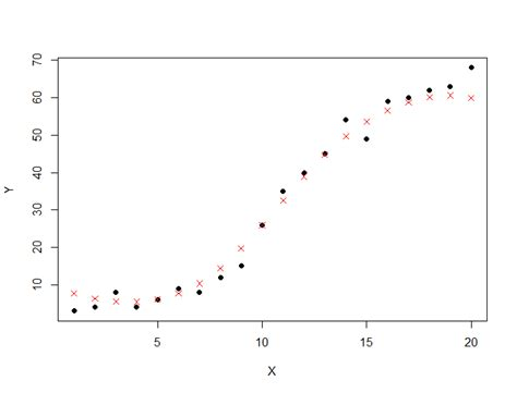 r tutorial vector support vector regression with r svm tutorial