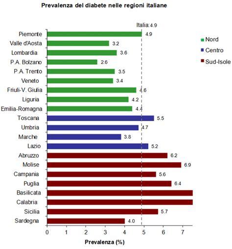 alimentazione corretta per diabetici tipo 2 diabete 5 milioni di malati in italia si previene con l